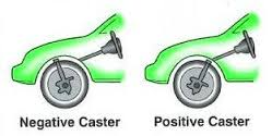 Positife and Negative Caster Graphic